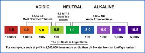 ph air alkali